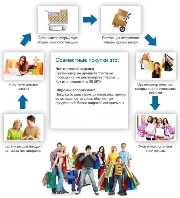 Как сделать заказ на совместных покупках